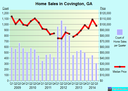 Covington,GA real estate house value index trend