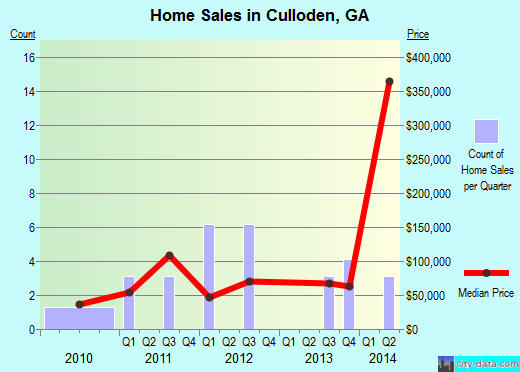 Culloden,GA real estate house value index trend
