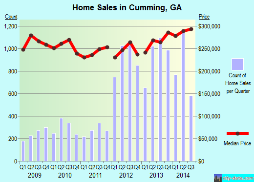 Cumming, GA index of house prices