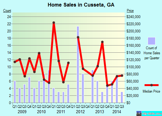 Cusseta,GA real estate house value index trend