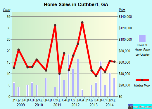 Cuthbert,GA real estate house value index trend