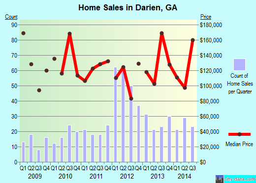 Darien,GA real estate house value index trend