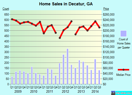 Decatur,GA real estate house value index trend