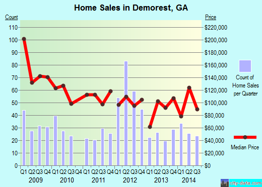 Demorest,GA real estate house value index trend