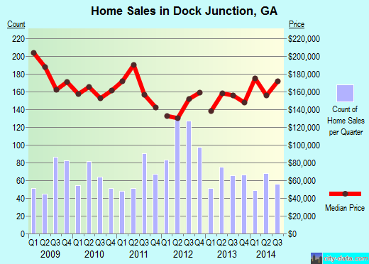 Dock Junction,GA real estate house value index trend