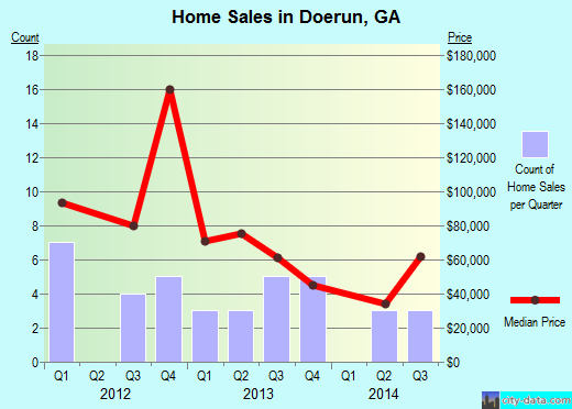 Doerun,GA real estate house value index trend