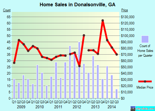 Donalsonville,GA real estate house value index trend