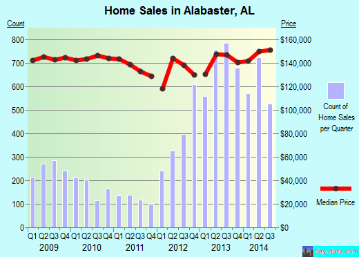Alabaster,AL real estate house value index trend