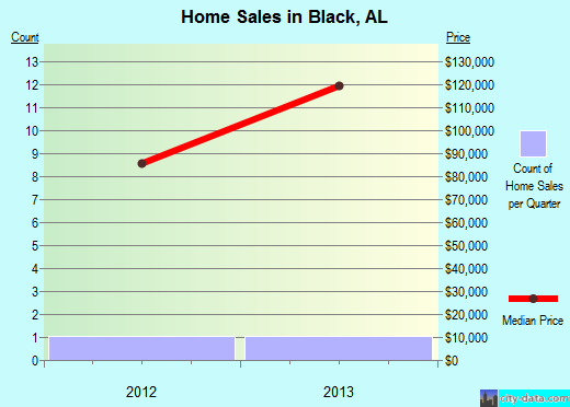 Black,AL real estate house value index trend