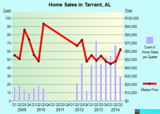 Tarrant,AL real estate house value index trend