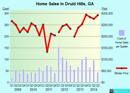Druid Hills,GA real estate house value index trend