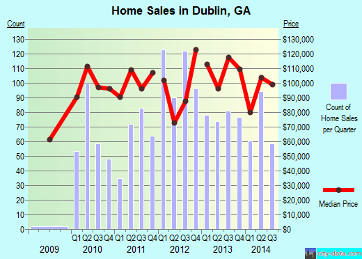 Dublin,GA real estate house value index trend