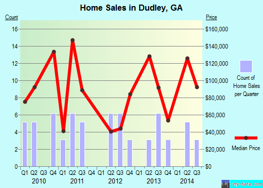 Dudley,GA real estate house value index trend