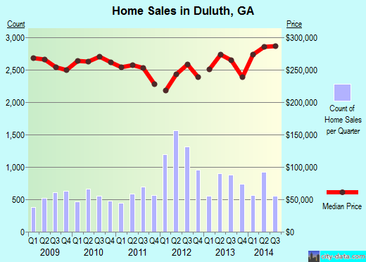 Duluth,GA real estate house value index trend