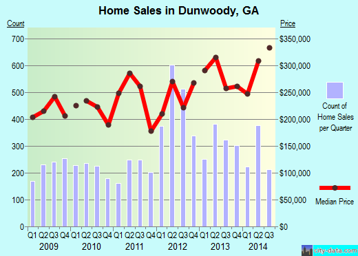 Dunwoody,GA real estate house value index trend