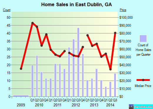 East Dublin,GA real estate house value index trend