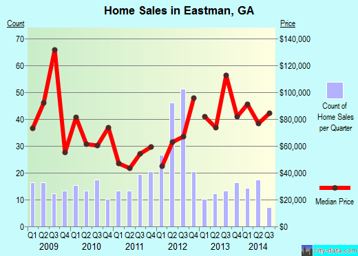 Eastman,GA real estate house value index trend