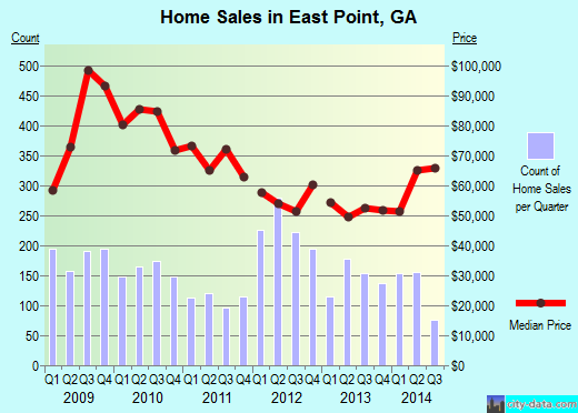 East Point, GA index of house prices