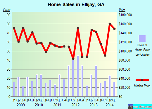 Ellijay,GA real estate house value index trend