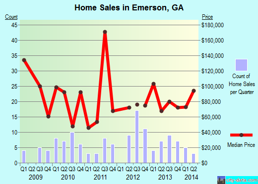 Emerson,GA real estate house value index trend