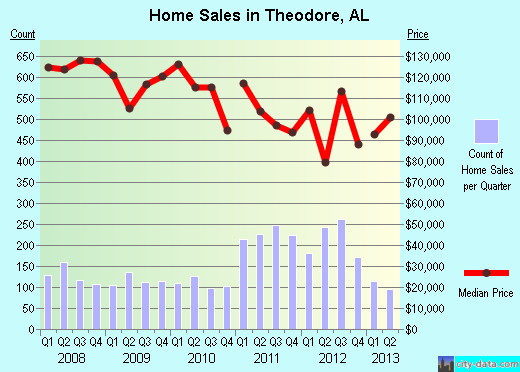 Theodore,AL real estate house value index trend