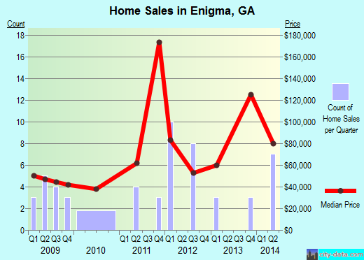 Enigma,GA real estate house value index trend