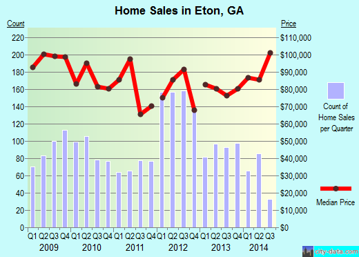 Eton,GA real estate house value index trend