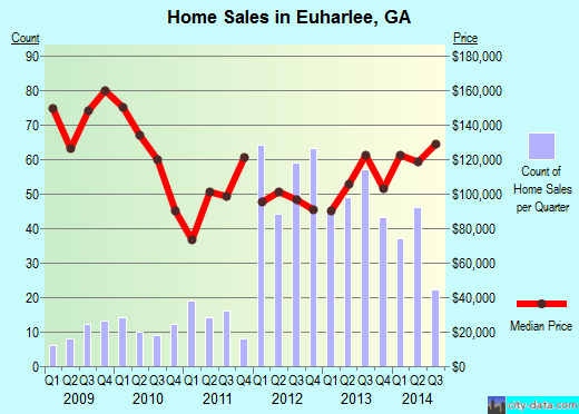 Euharlee,GA real estate house value index trend