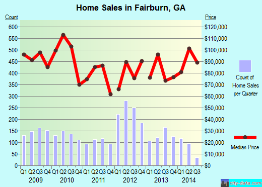 Fairburn,GA real estate house value index trend