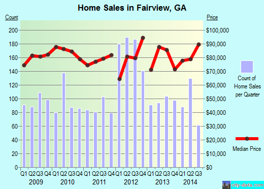 Fairview,GA real estate house value index trend