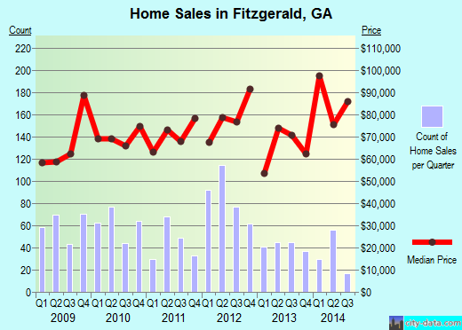 Fitzgerald,GA index of house prices