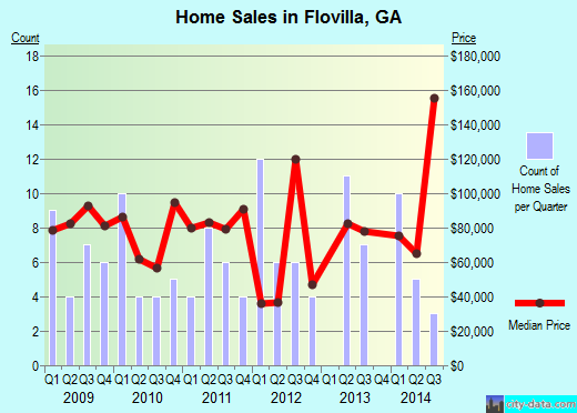 Flovilla,GA real estate house value index trend