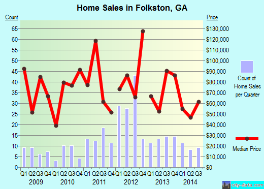 Folkston,GA real estate house value index trend