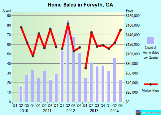 Forsyth,GA real estate house value index trend