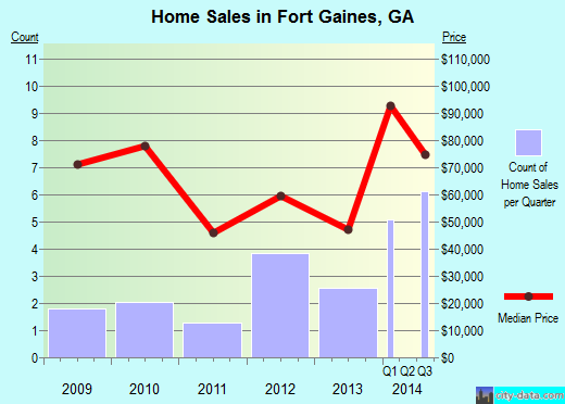Fort Gaines,GA real estate house value index trend