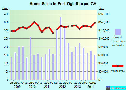 Fort Oglethorpe,GA real estate house value index trend