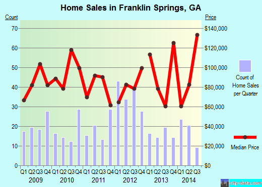 Franklin Springs,GA real estate house value index trend