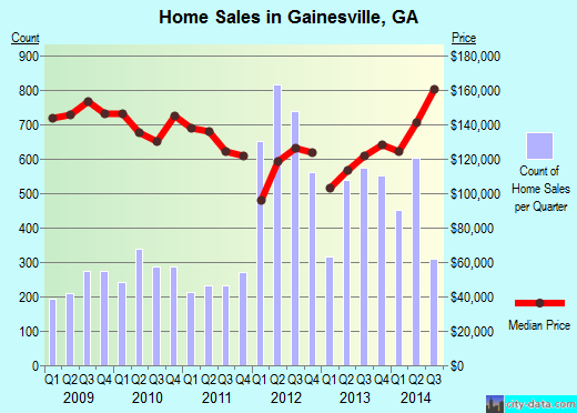 Gainesville,GA real estate house value index trend
