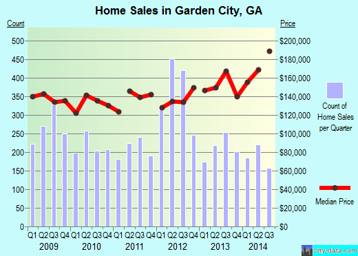 Garden City,GA real estate house value index trend
