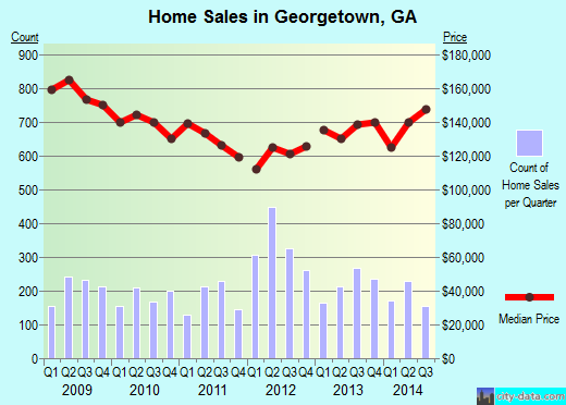 Georgetown,GA real estate house value index trend
