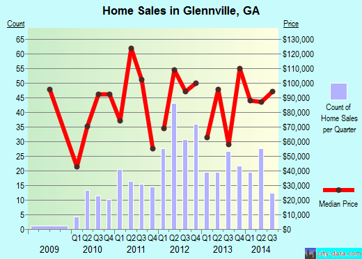 Glennville,GA real estate house value index trend