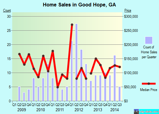 Good Hope,GA real estate house value index trend