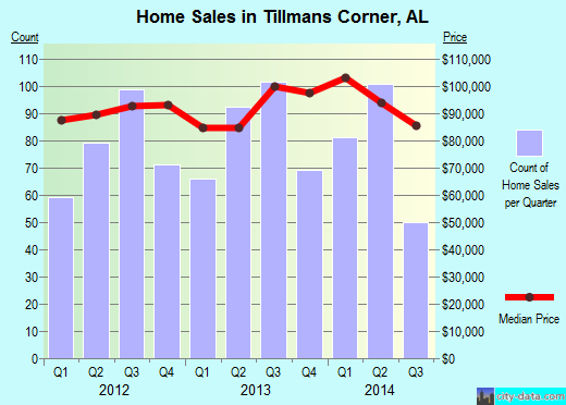 Tillmans Corner,AL real estate house value index trend