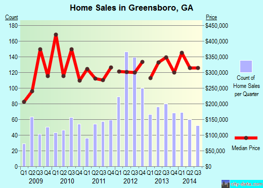 Greensboro,GA real estate house value index trend