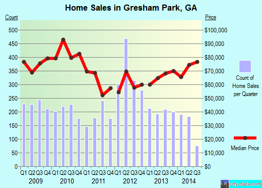 Gresham Park,GA real estate house value index trend