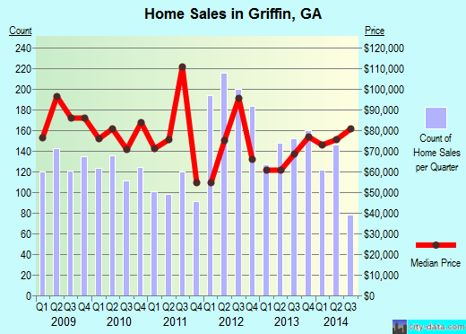 Griffin,GA real estate house value index trend