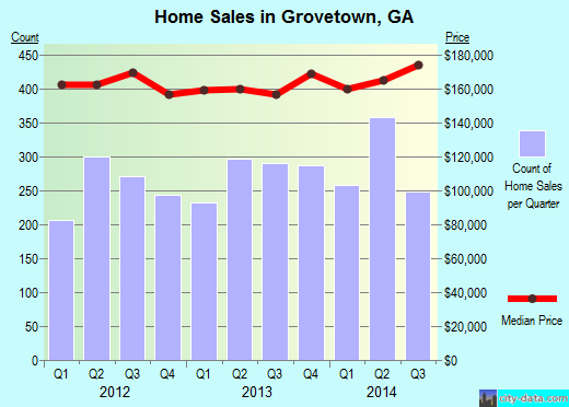 Grovetown,GA real estate house value index trend