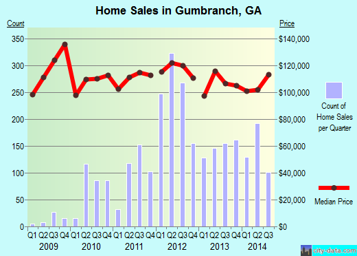 Gumbranch,GA real estate house value index trend