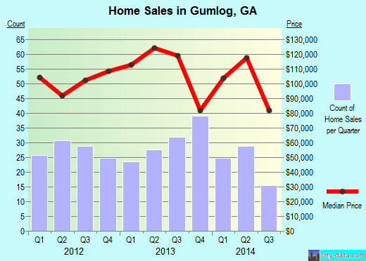 Gumlog,GA real estate house value index trend
