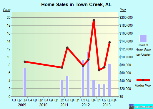 Town Creek,AL real estate house value index trend